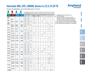 Document Hermetic Insert Availability and Identification Chart